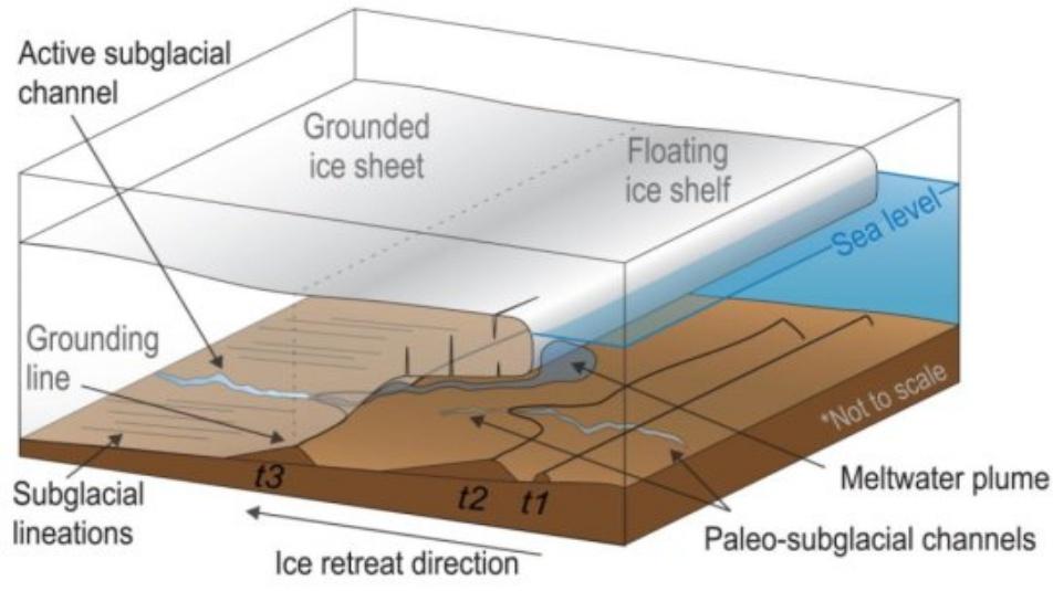 fiume ghiaccio antartide