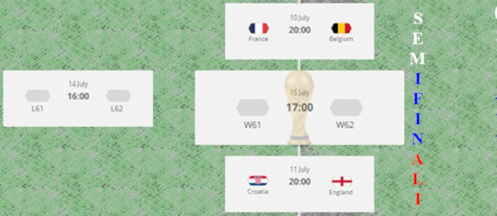 Semifinali Mondiali 2018