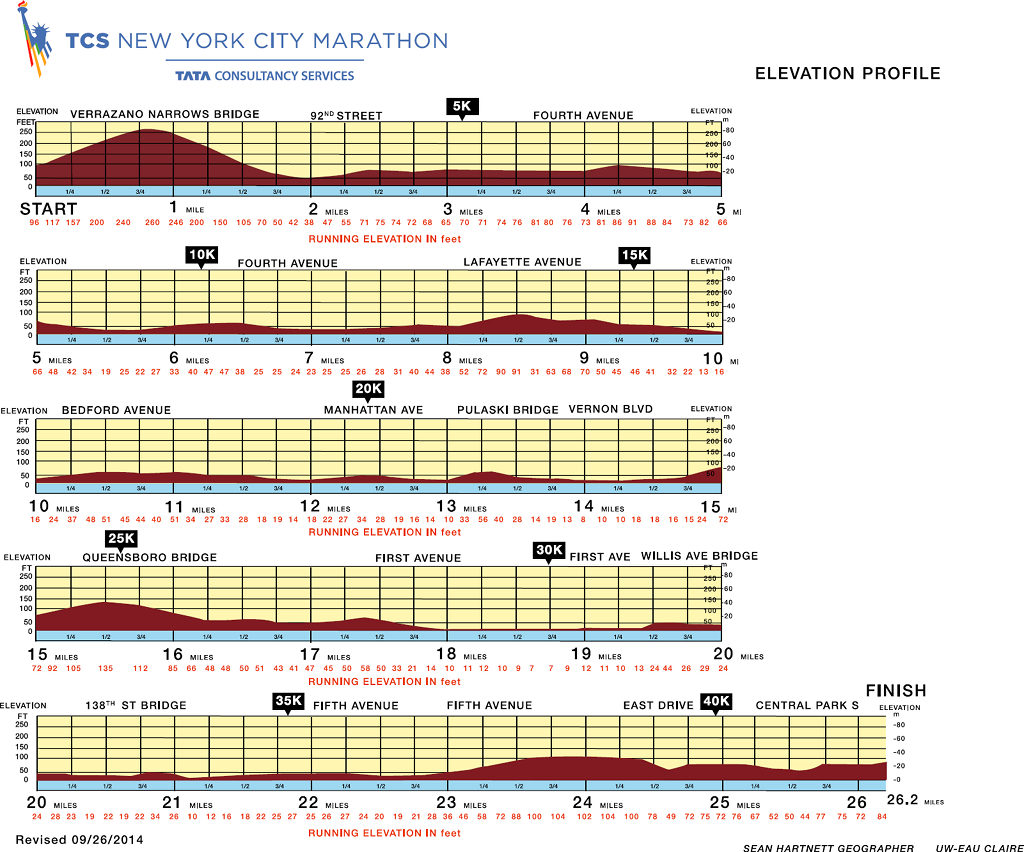 TCS New York City Marathon 2018 map elevation