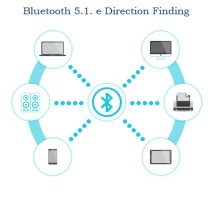 Nuova tecnologia Bluetooth: Direction Finding
