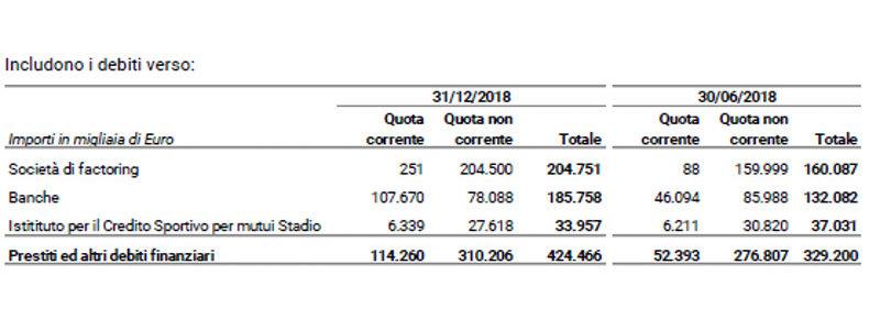 Relazione finanziaria semestrale 31 12 18 bilancio specifica passività Juventus
