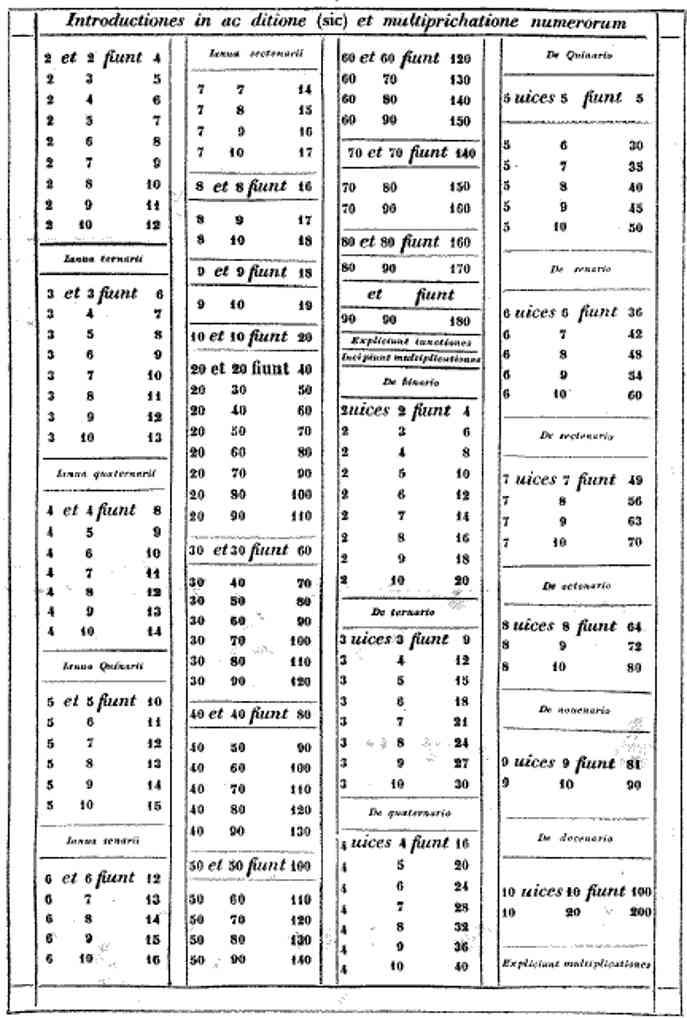 fibonacci tabella addizione moltiplicazione