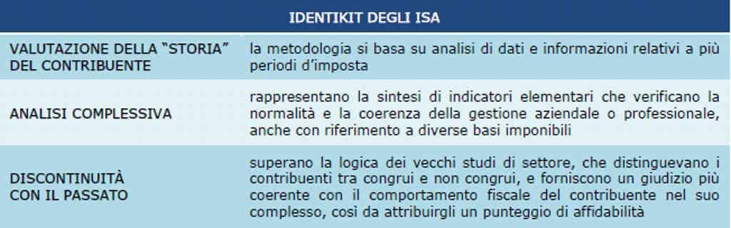 ISA identikit