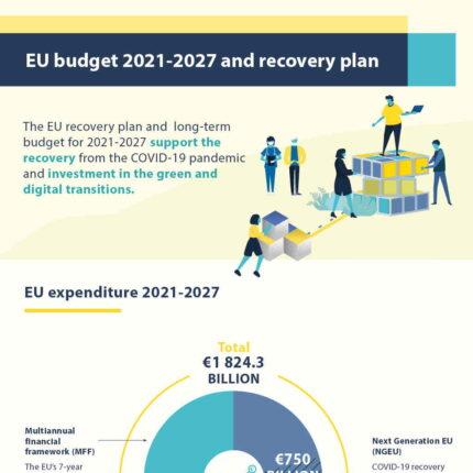 QFP Quadro finanziario pluriennale UE 2021 2027