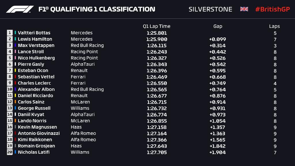Tempi qualifliche Silverstone GP Gran bretagna
