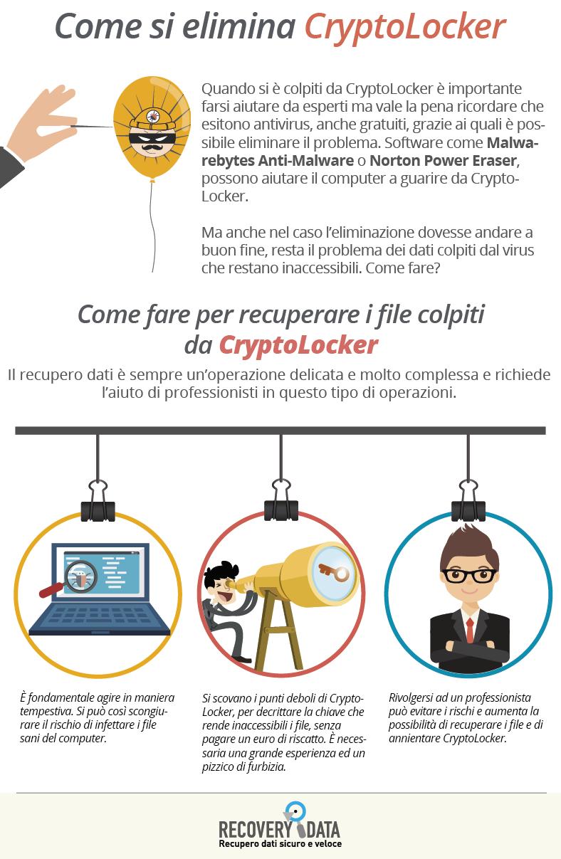Cosa sono i ransomware e come difendersi dal virus Cryptolocker