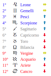 Classifica dello zodiaco di oggi: