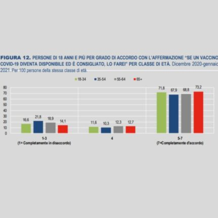 Gli italiani vogliono vaccinarsi