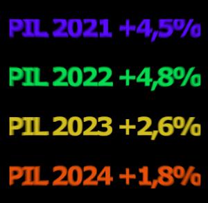 Pil 2021 2022 2023 2024