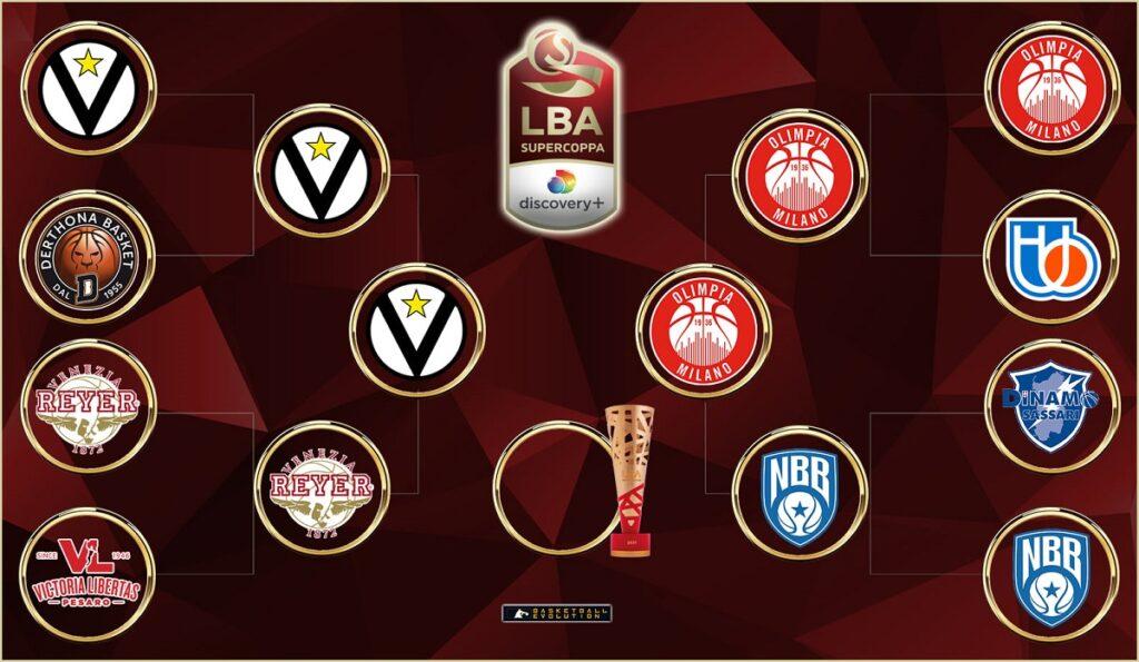 Olimpia Milano Virtus Bologna: streaming gratis e diretta tv in chiaro? Dove vedere finale Supercoppa